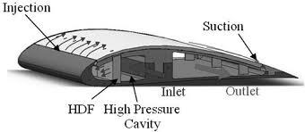ایرفویل هواپیما