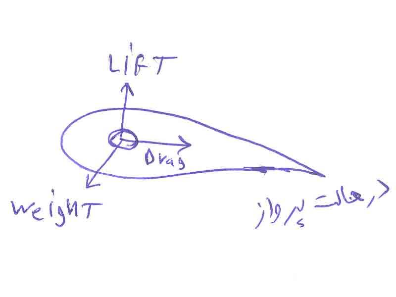 آیرودینامیک Aerodynamics